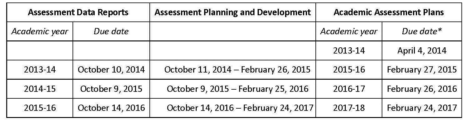 Academic Assessment Plans