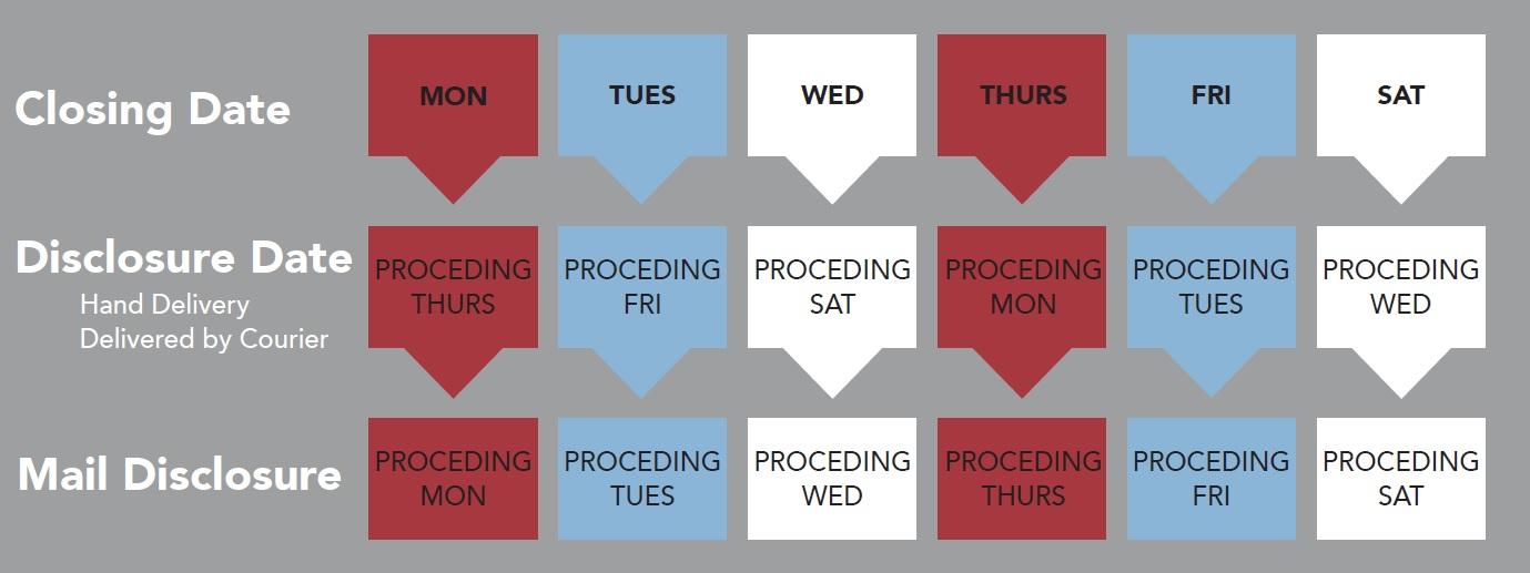 Trid Closing Disclosure Timeline Calendar