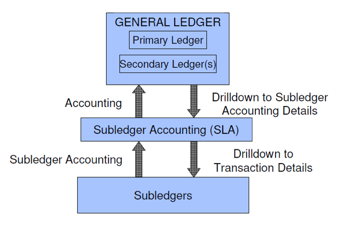 General Ledger and Subledger