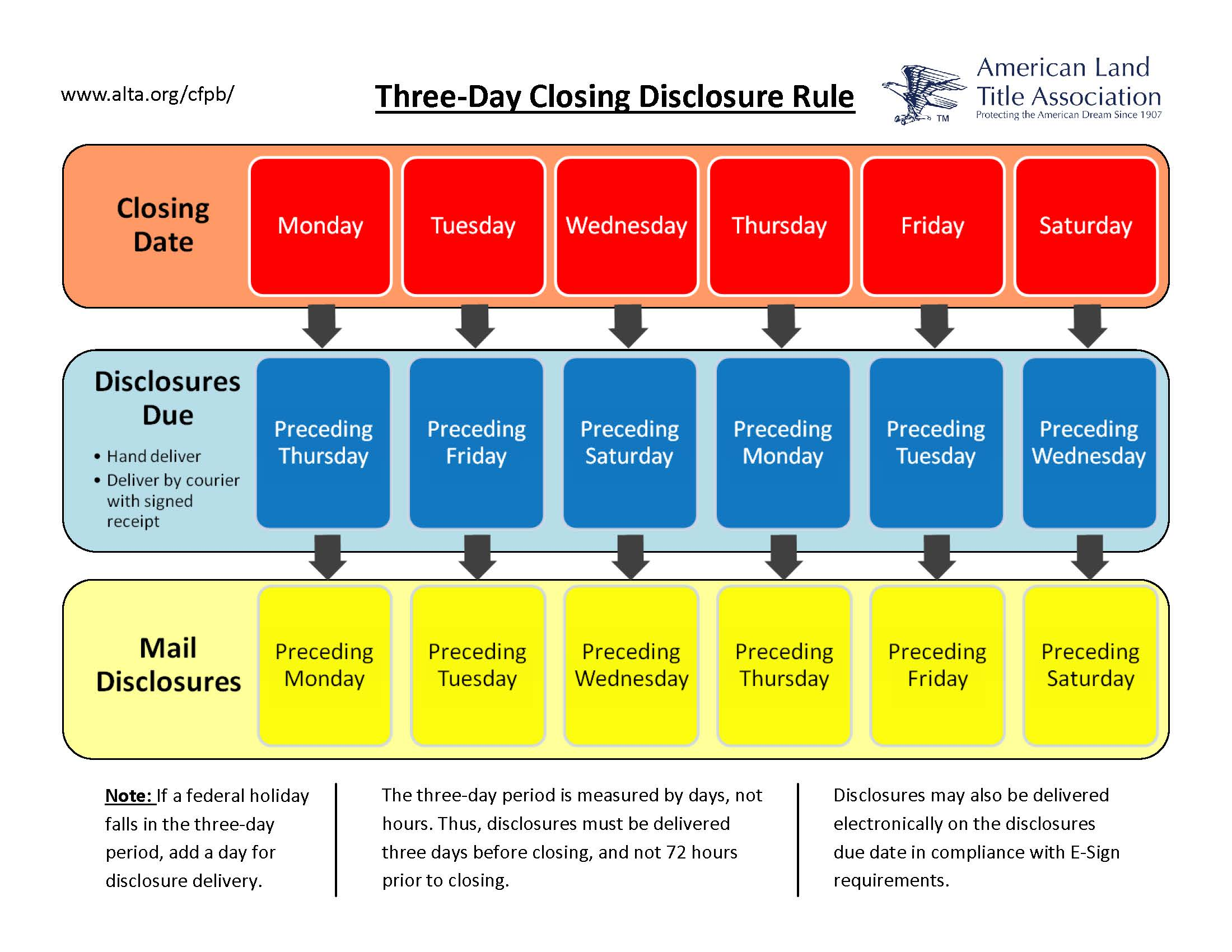 How to Comply with the Closing Disclosure's Three day Rule ALTA Blog