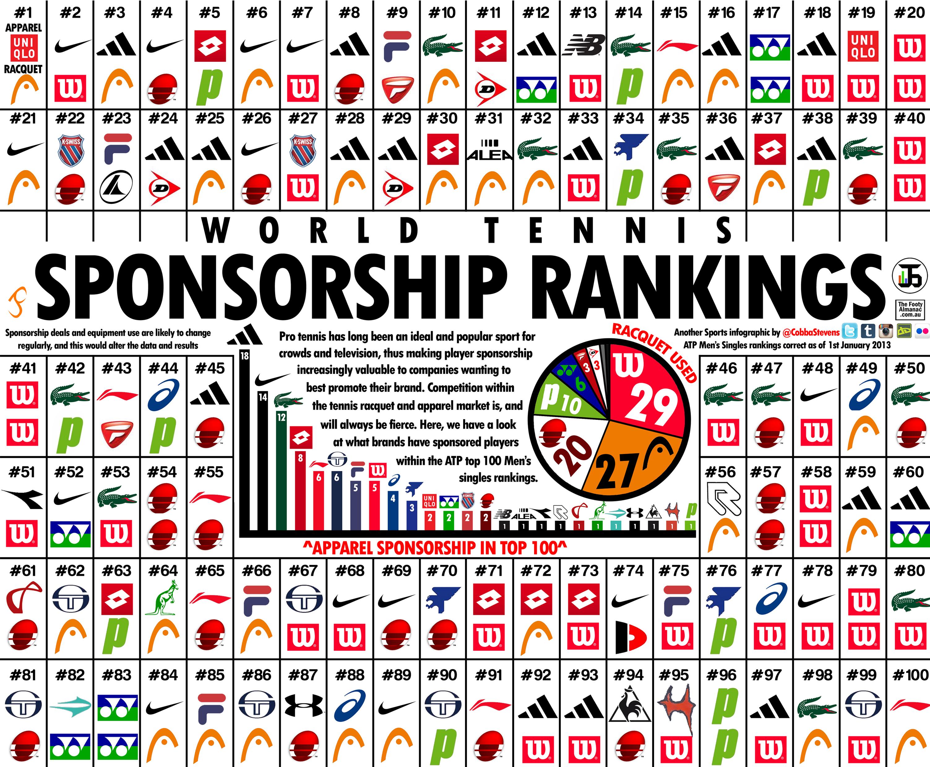 Tennis Sponsor Logos