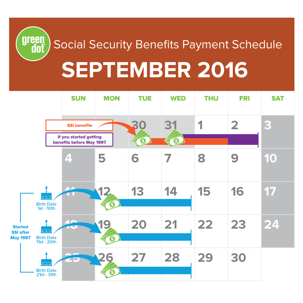SSI Social Security Benefits Payment Schedule for September 2016