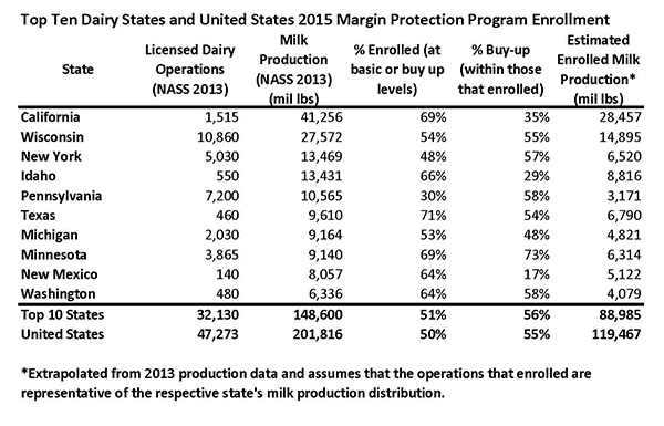 USDA Provides Additional Data on Dairy Farms Enrolled in Margin