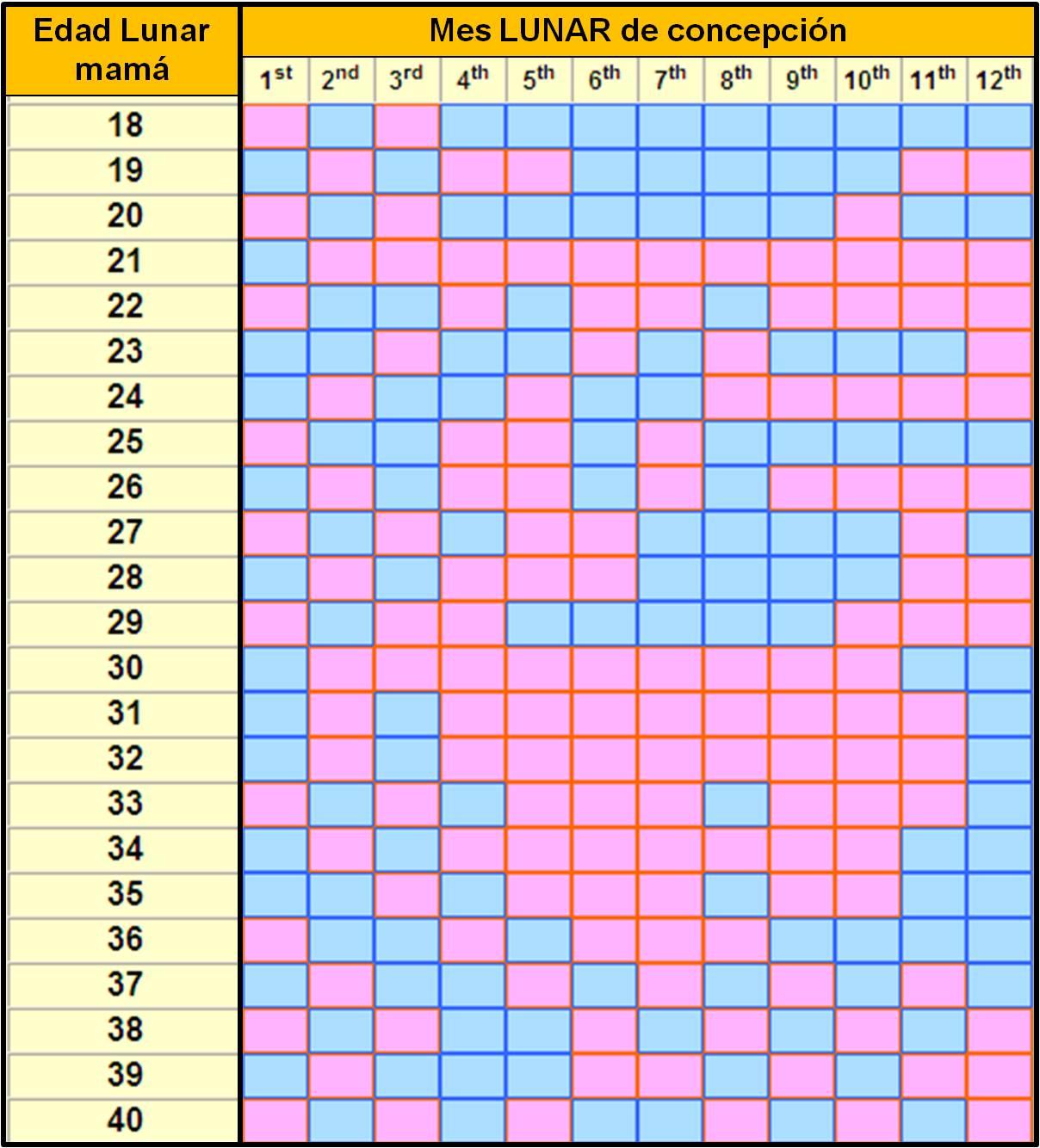 Calendario Chino 2016 Para Embarazo Calendar Template 2018