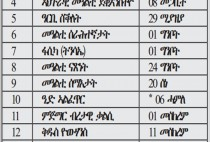 Religion | eritrea chat.| Page 2