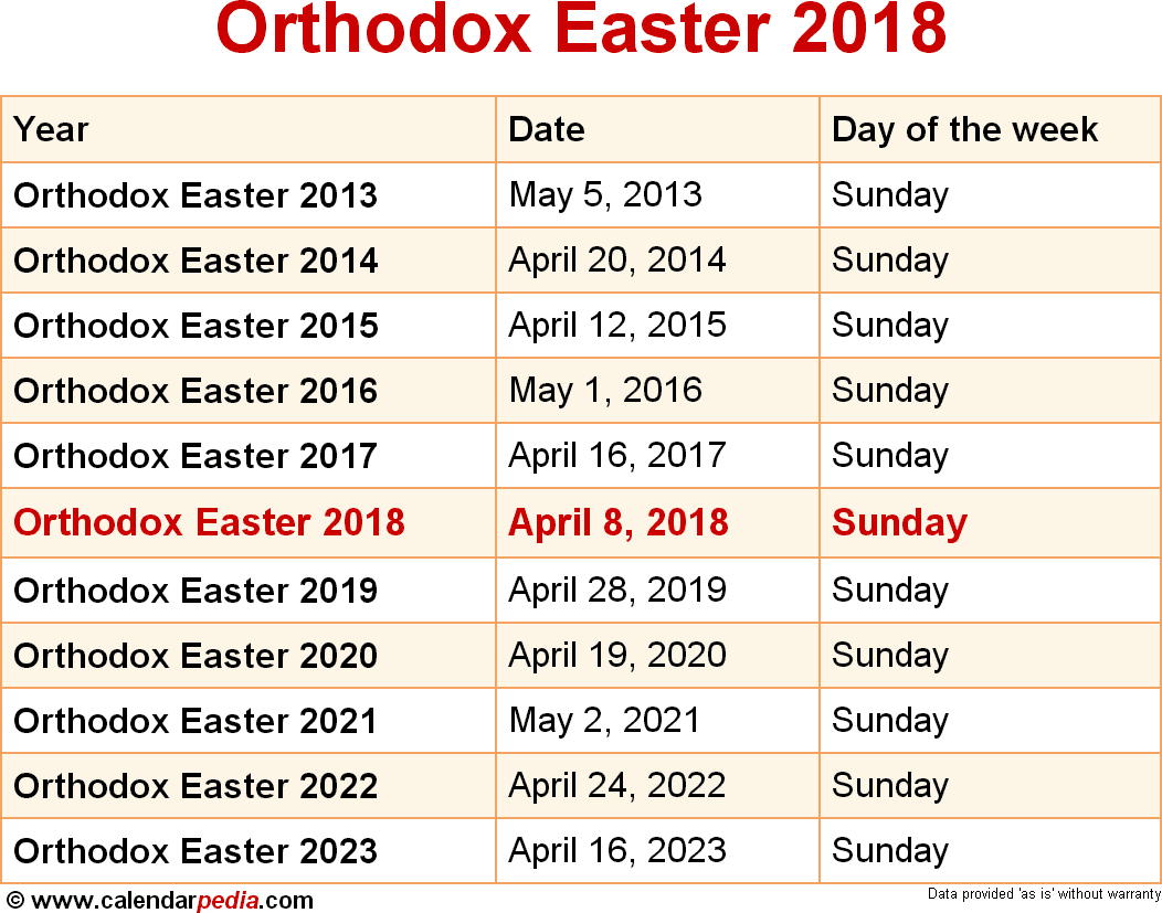 When is Orthodox Easter 2018 & 2019? Dates of Orthodox Easter