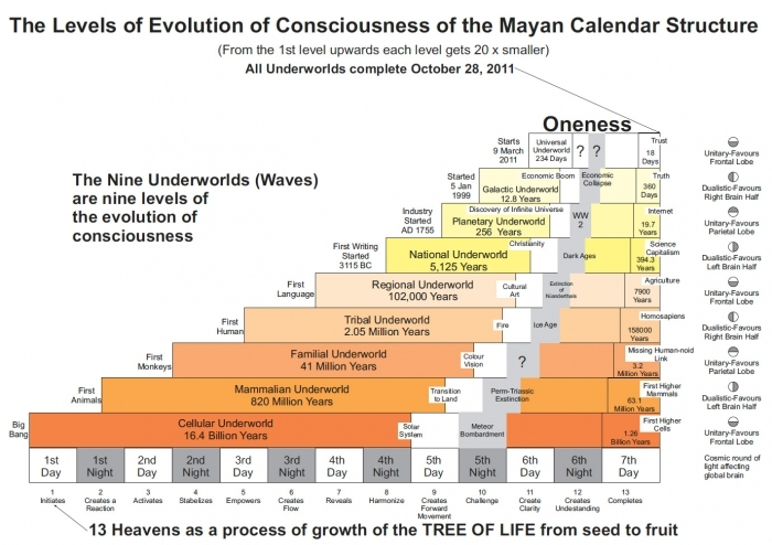 The Mayan Calendar Predictions That Came True * Calendar Printable