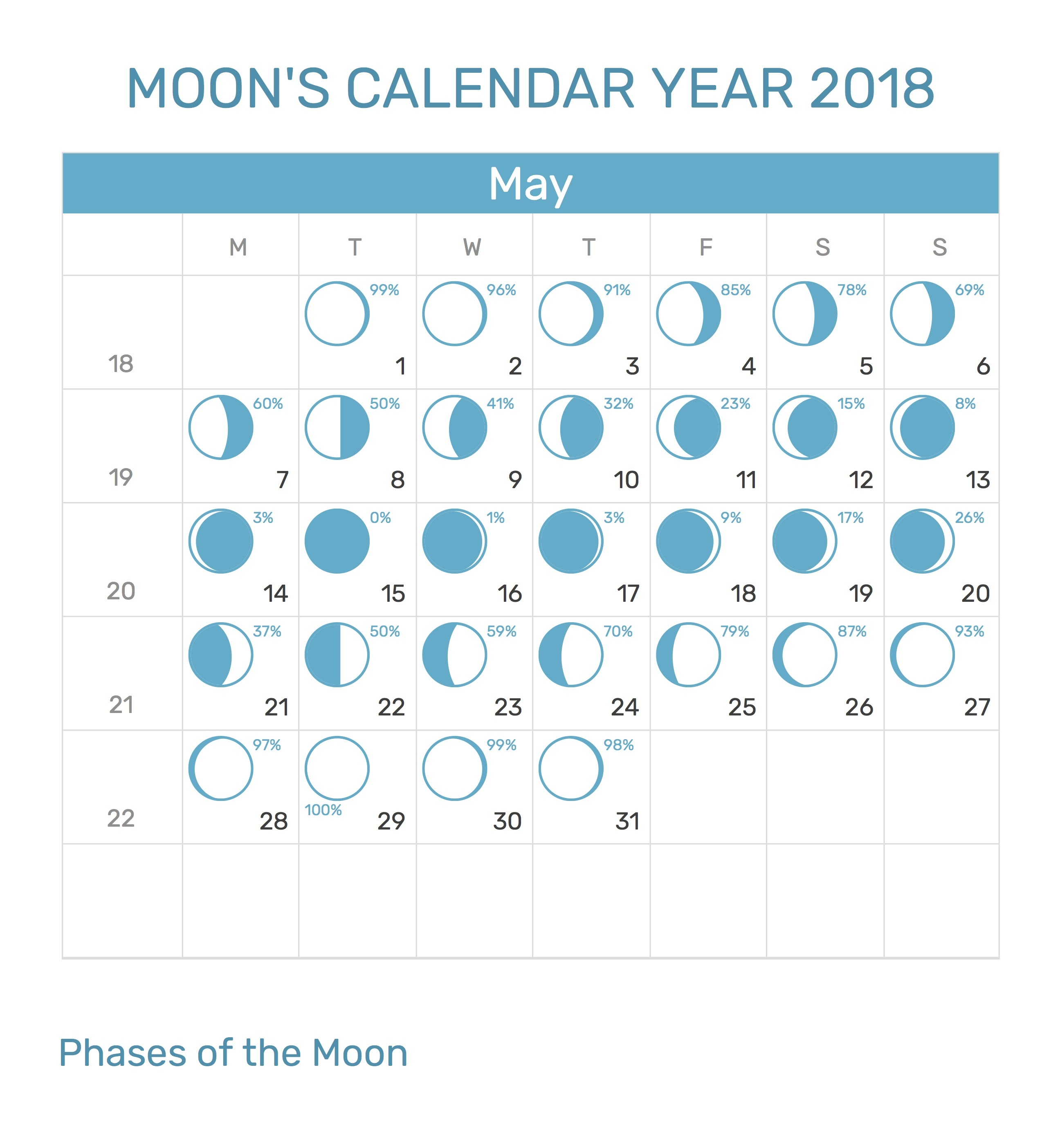 May 2018 Moon Calendar – New Full Moon – Printable Calendar Template