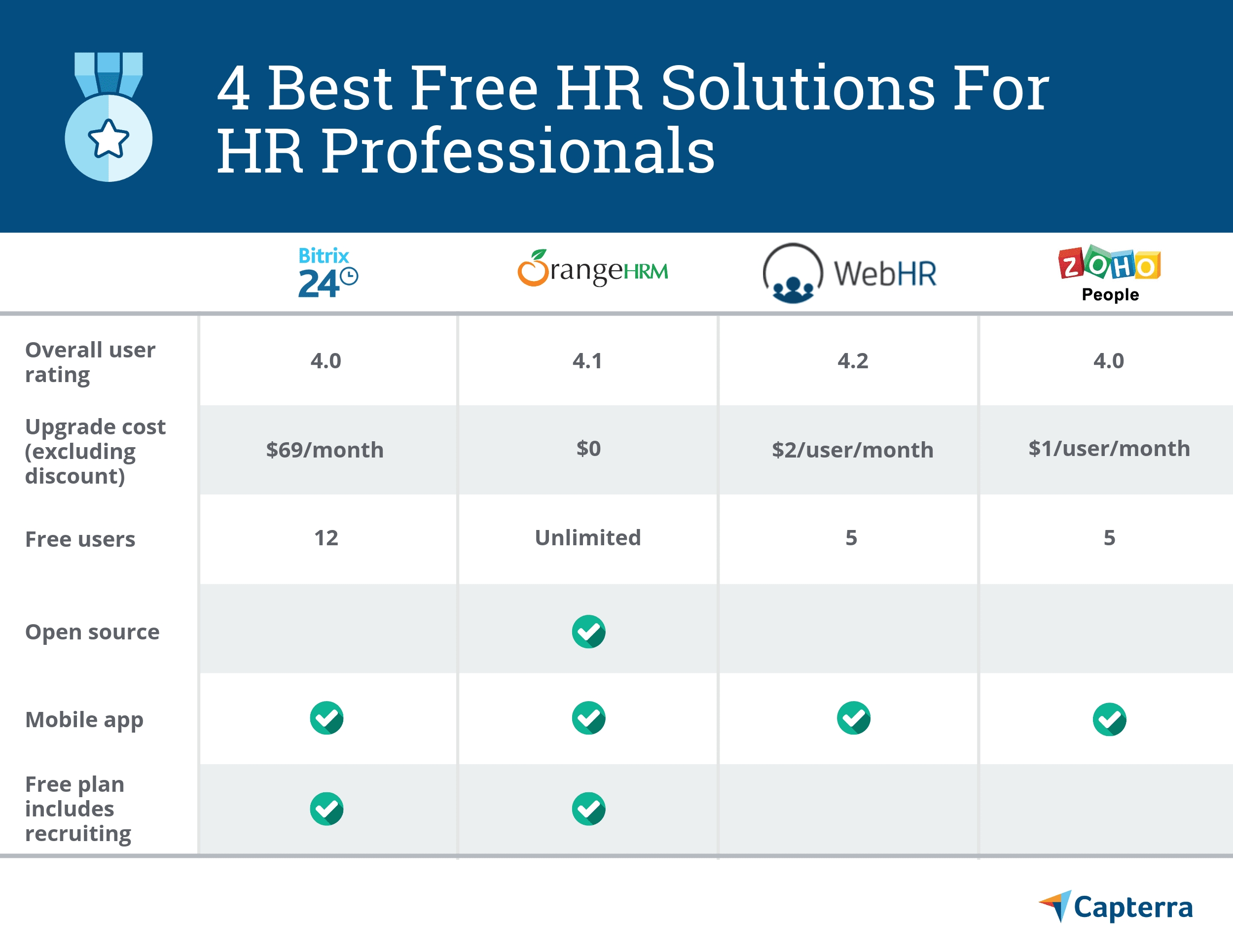 4 Best Free And Open Source Hr Solutions For Hr Professionals