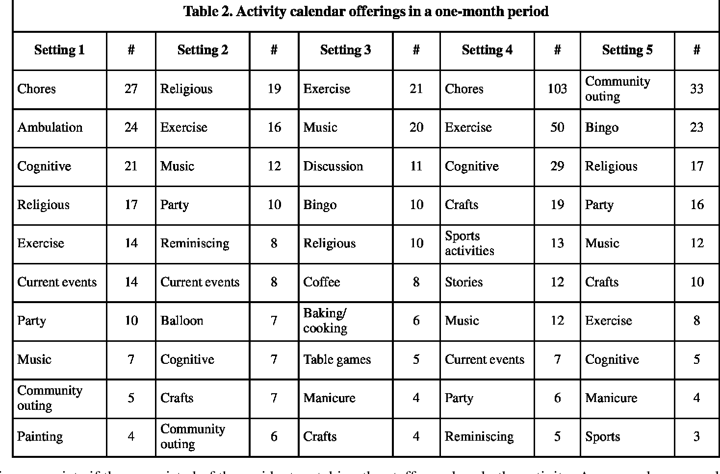 Activity Calendars For Older Adults With Dementia: What You