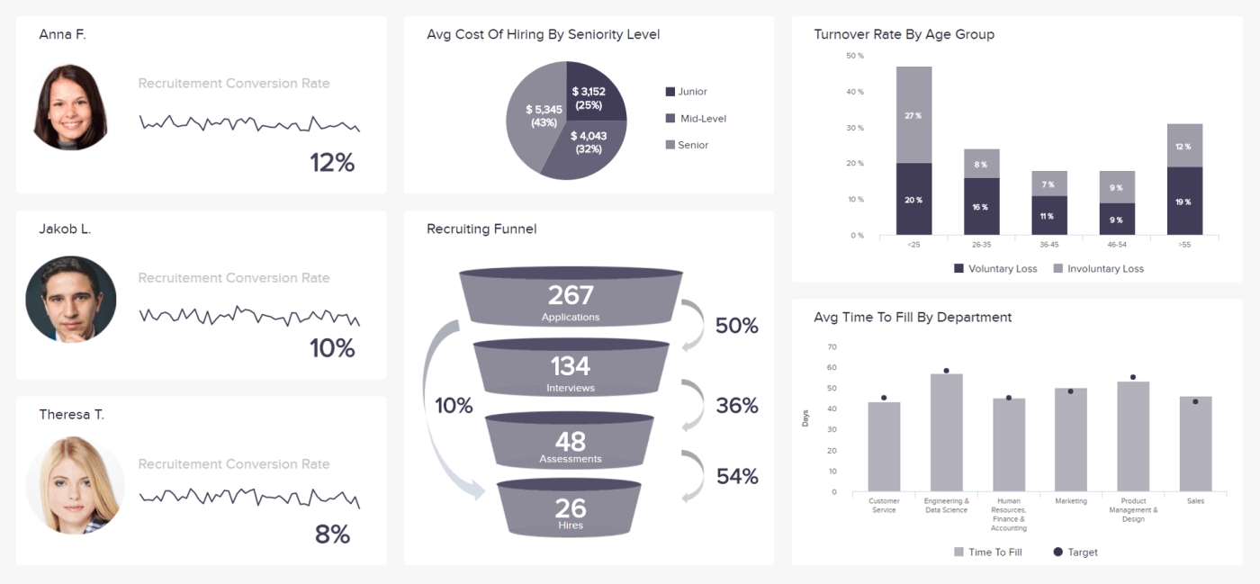 Hr Report Samples & Templates For Annual & Monthly Reports
