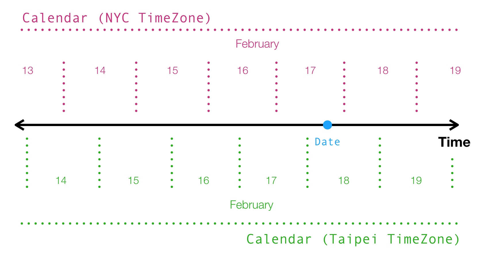 Manipulating Dates And Time Zones In Ios Development