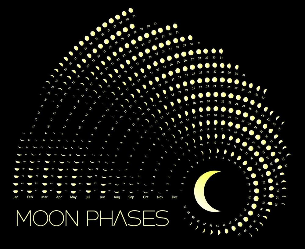 Moon Phases Calendar - June, 2020
