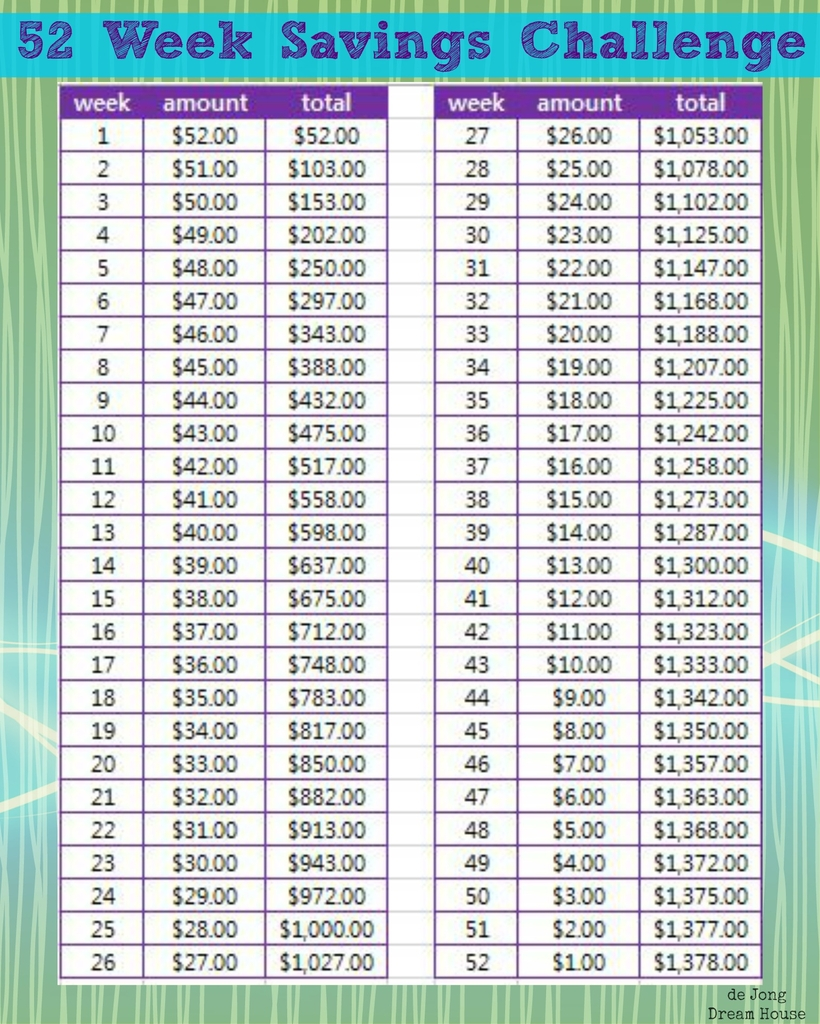 Pin By Stacy G. On A Penny Saved | 52 Week Savings Challenge