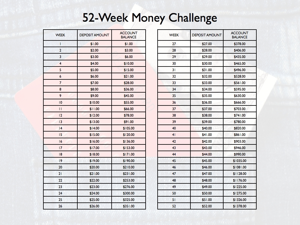 Thoughts On The '52-Week Money Challenge' - The Simple Dollar