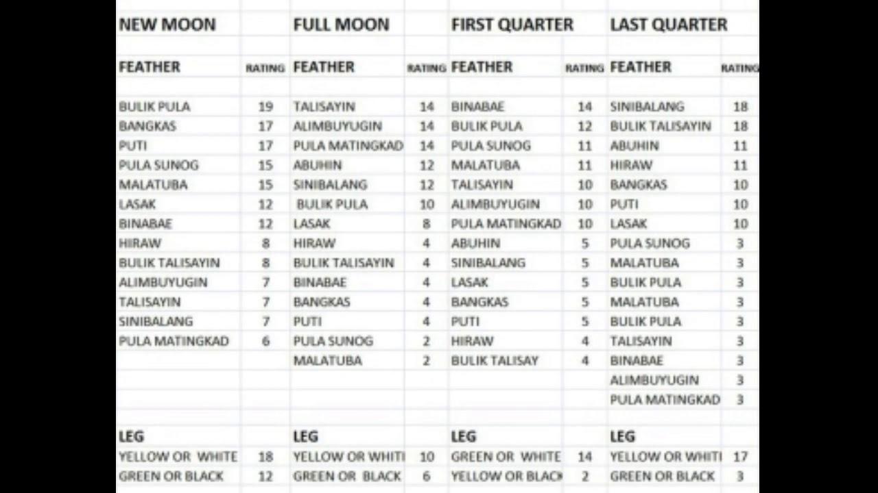 Cockfighting Moon Calendar 2020 | Calendar For Planning
