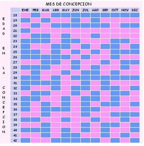 Calendario Maya Tabla China 2019 Para Saber Si Es Niño O Niña - Niños Relacionados