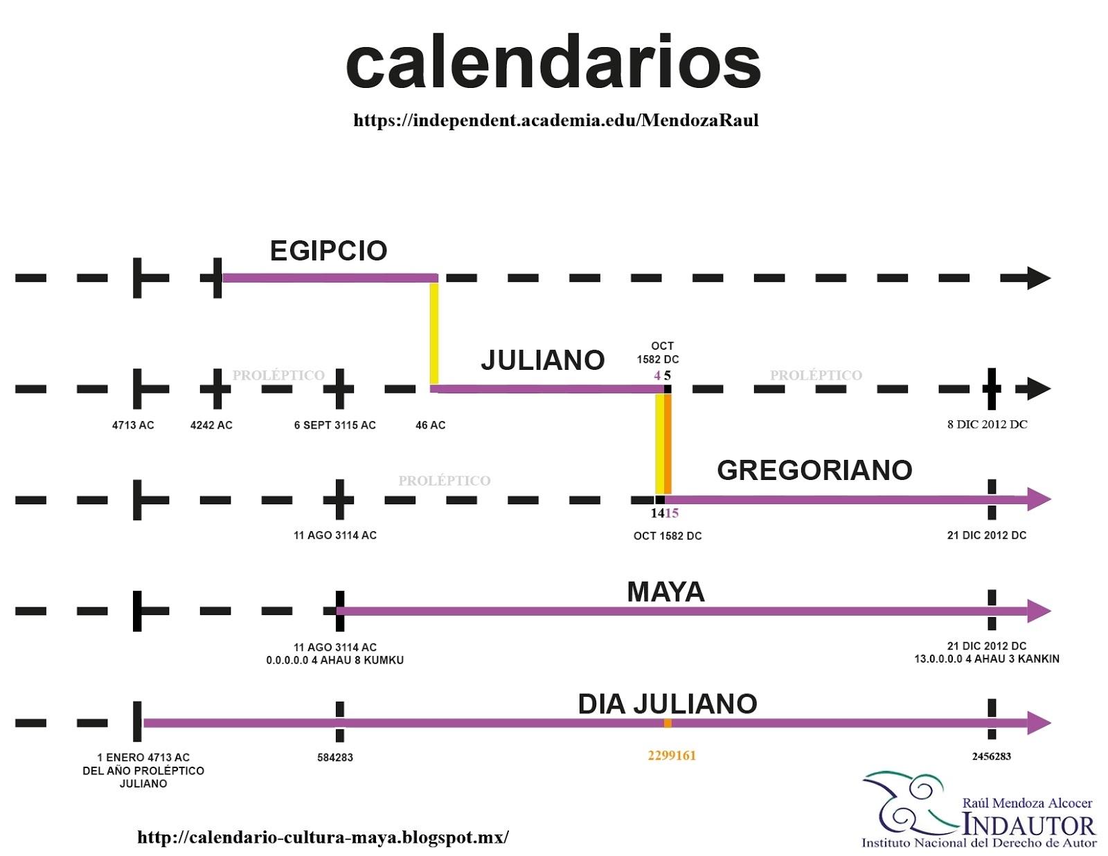 Calendario Y Cultura Maya: El Calendario Juliano, Gregoriano