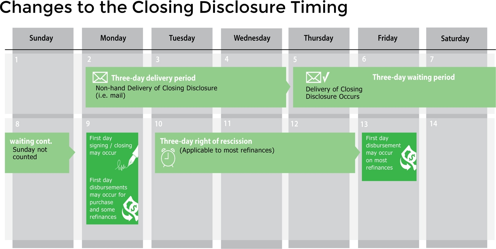 Closing Disclosure Delivery – Let'S Talk Dirt