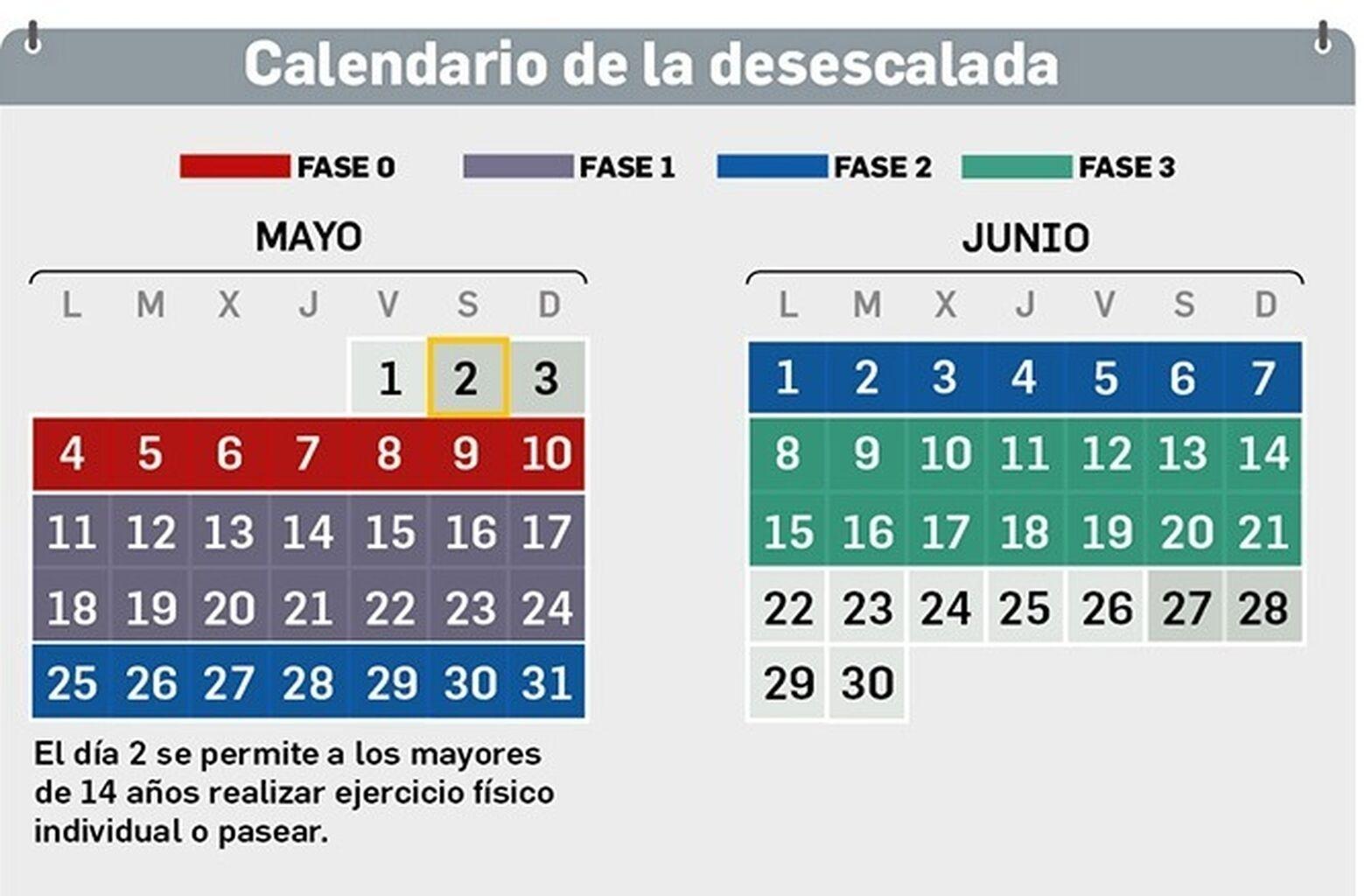 El Calendario Para La Desescalada Paso A Paso: Qué Se Podrá