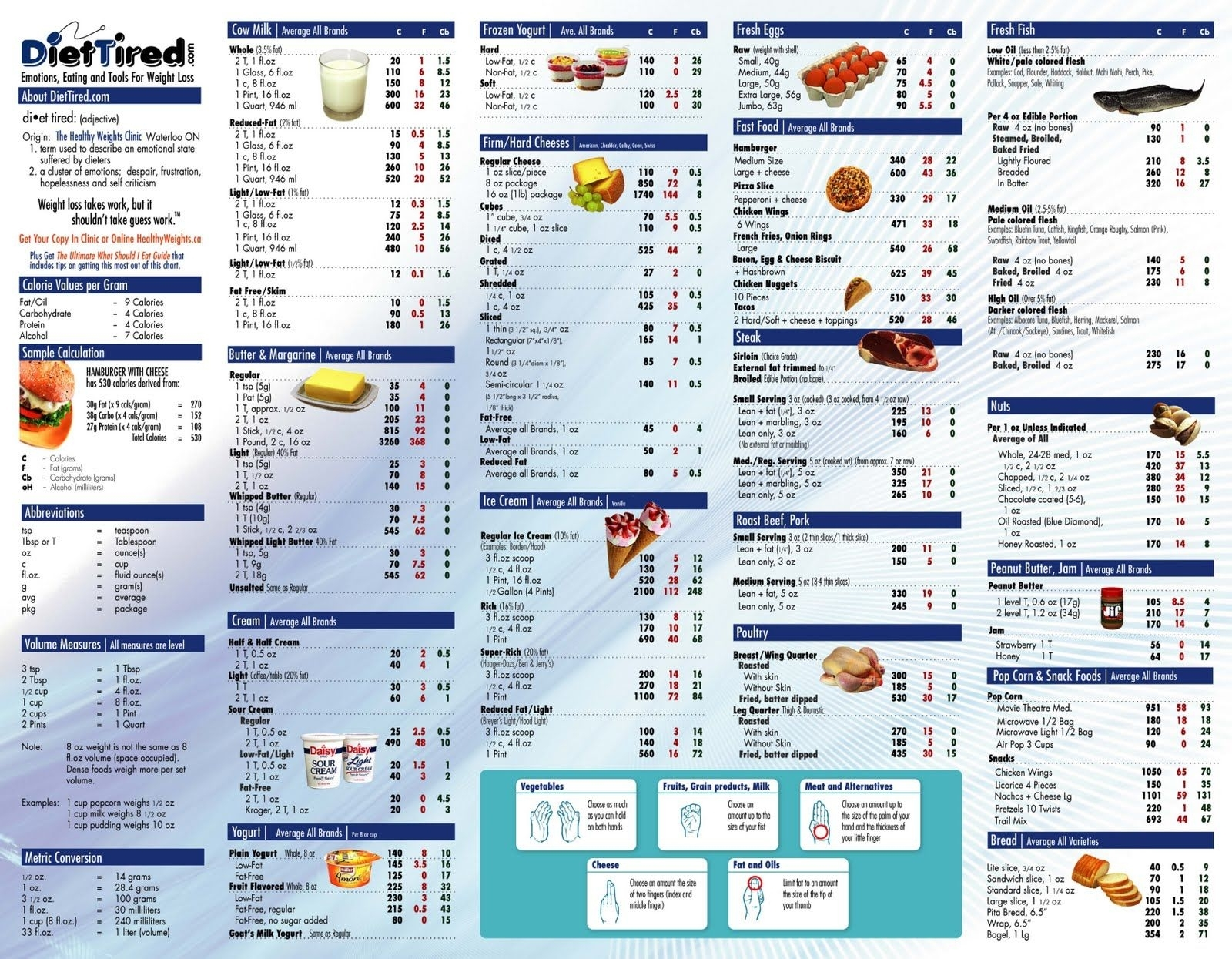 Food Calorie Table | Food Calorie Chart, Calorie Chart, Food