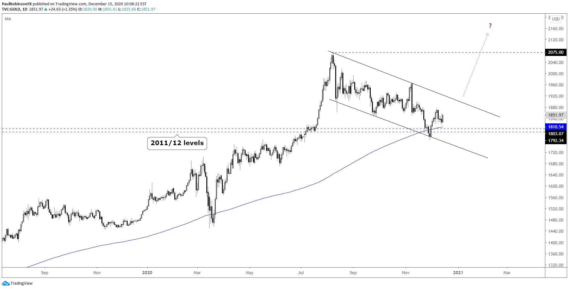 Gold 1Q 2021 Forecast: Gold Outlook Bullish Headed Into