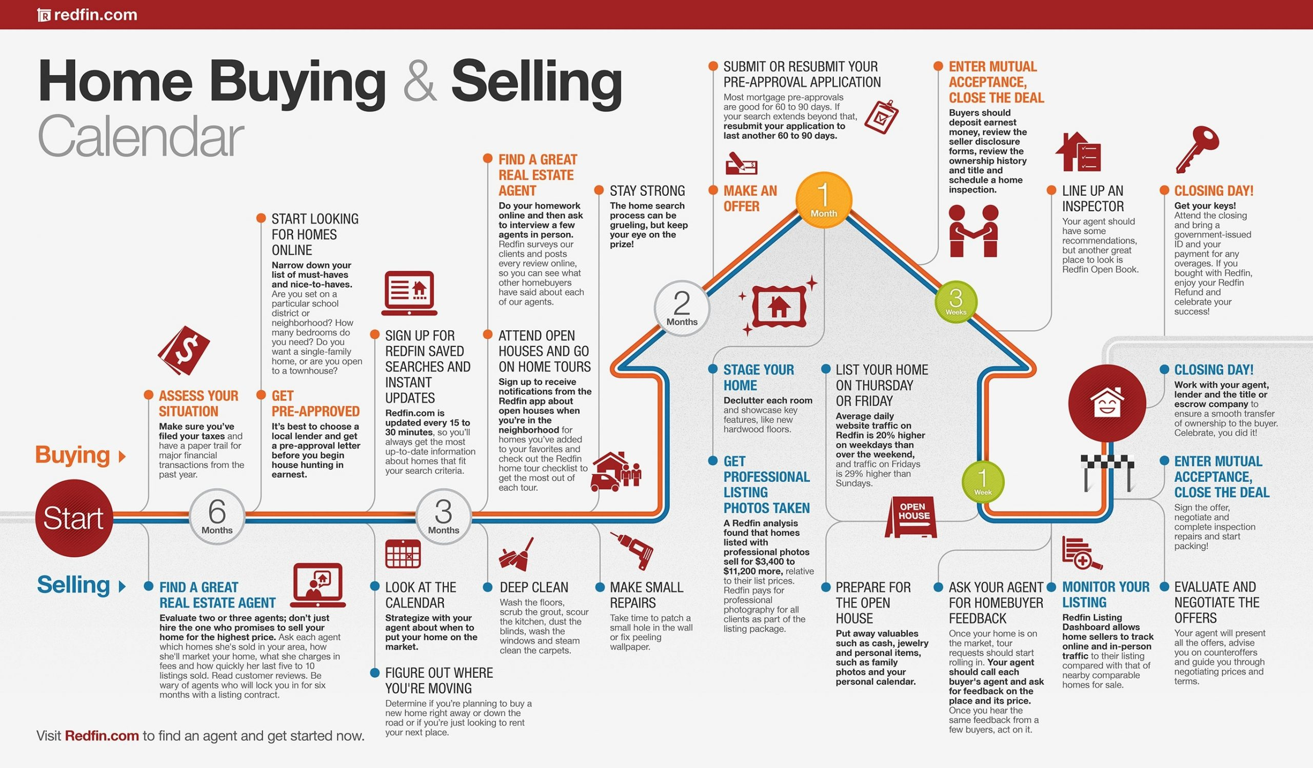 Home Buying And Selling Calendar | Visually