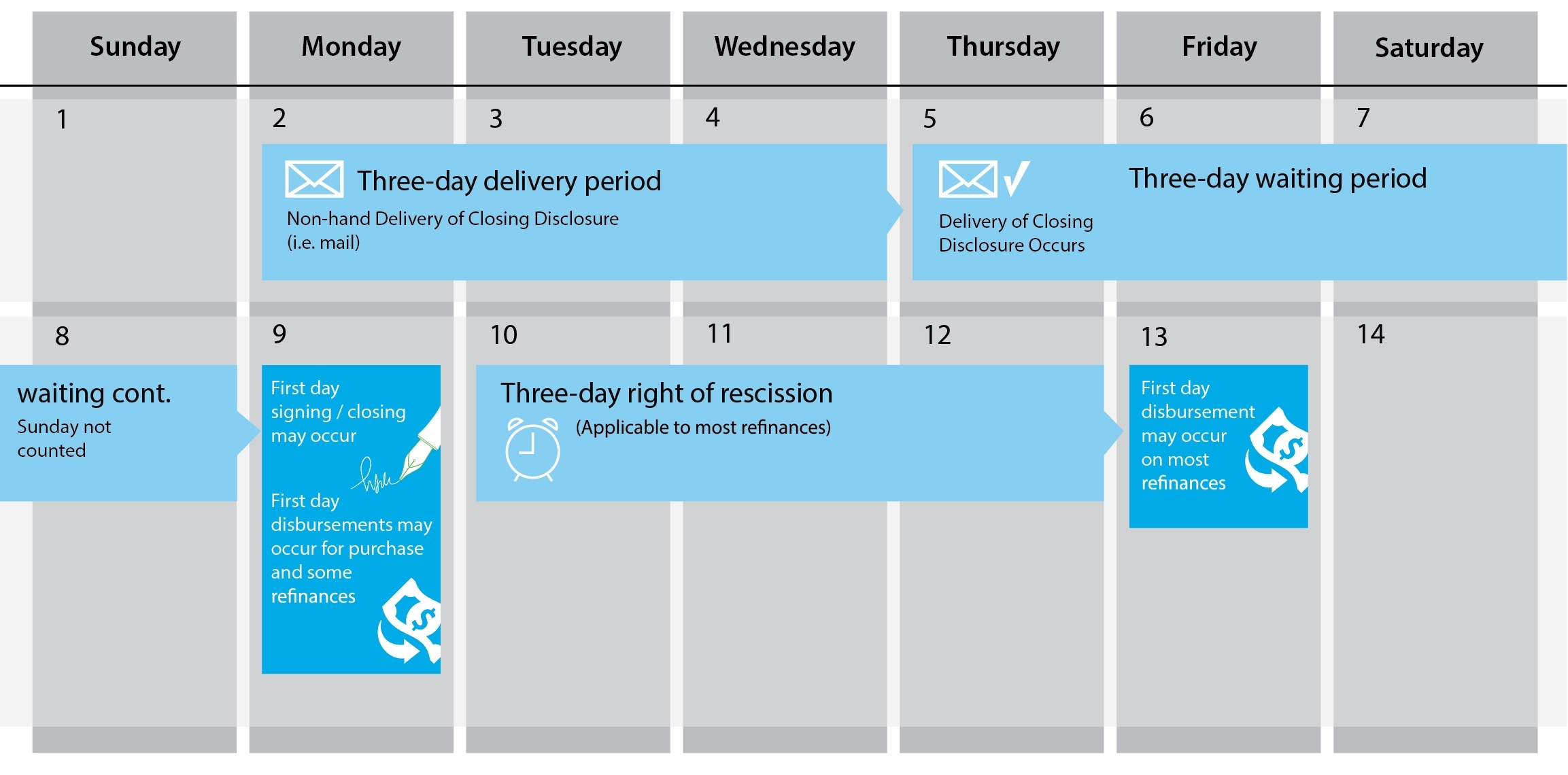 How The Trid Closing Disclosure Delivery Period Works – Myticor