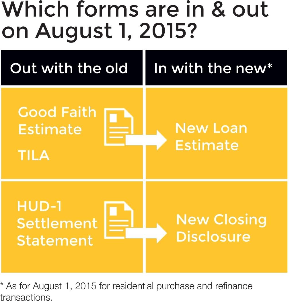 Loan Estimate – Let'S Talk Dirt