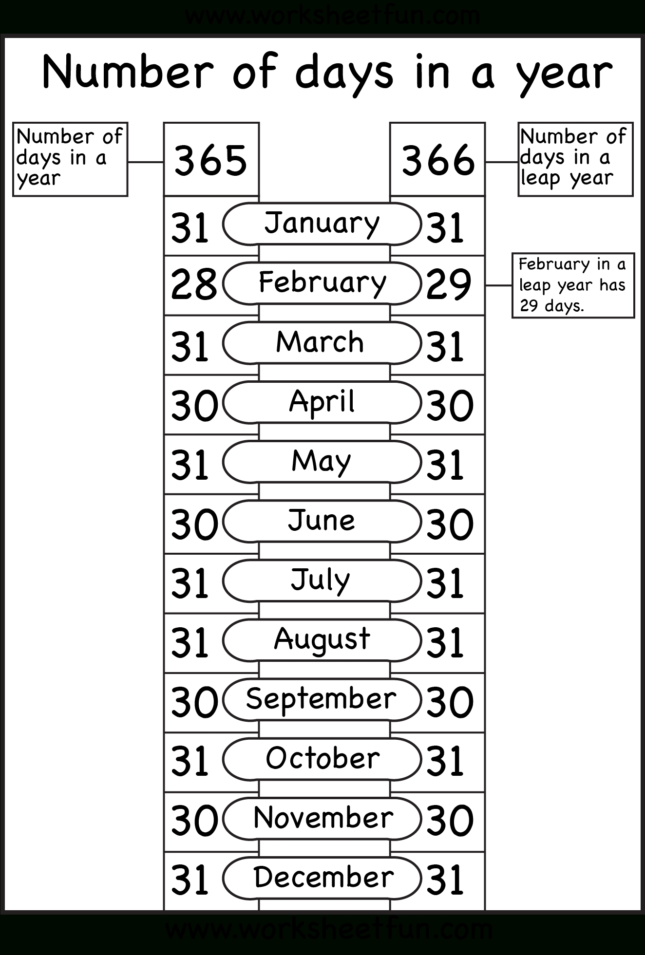 Number Of Days In A Year – 1 Worksheet   Months In A Year