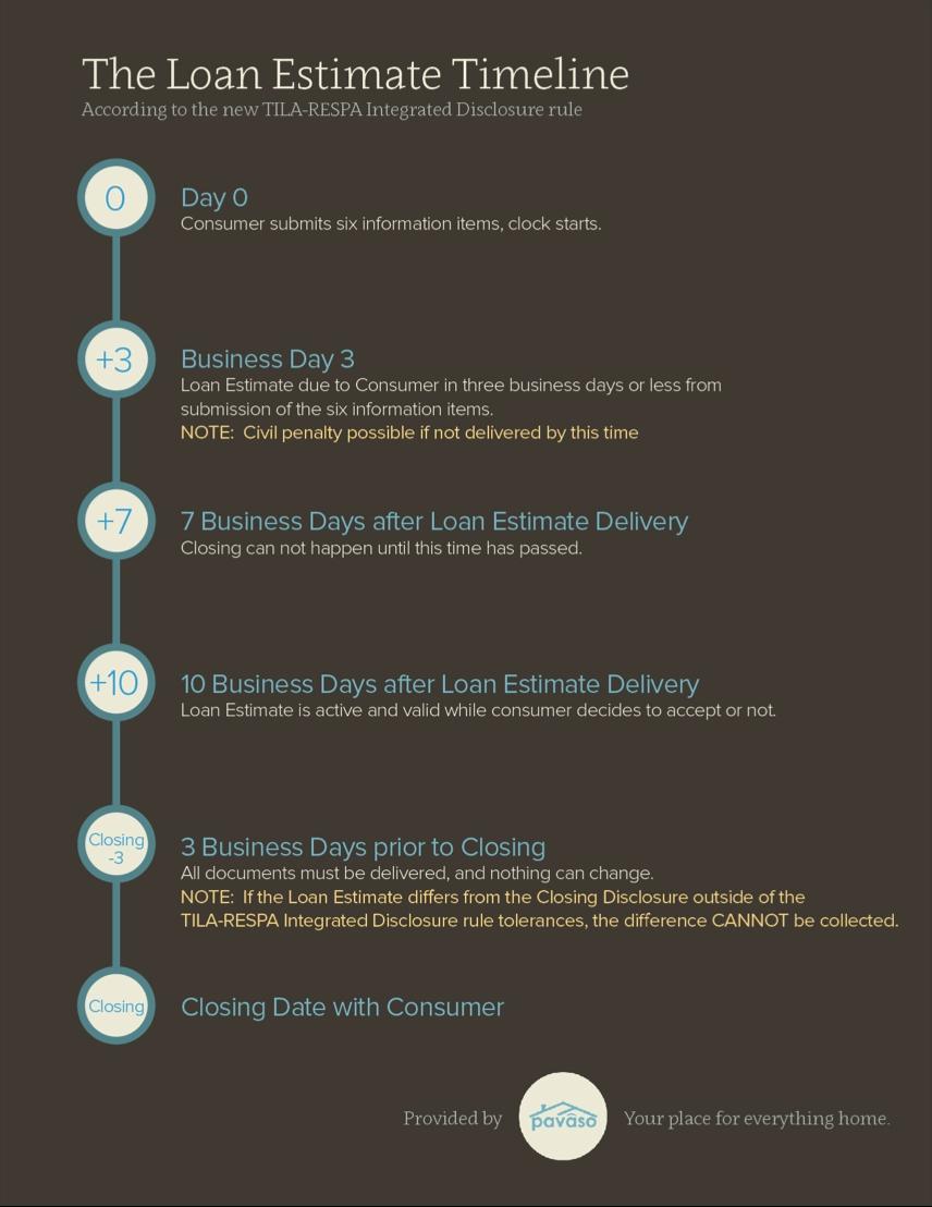 Numbers Game: Tila-Respa Timeline - Housingwire