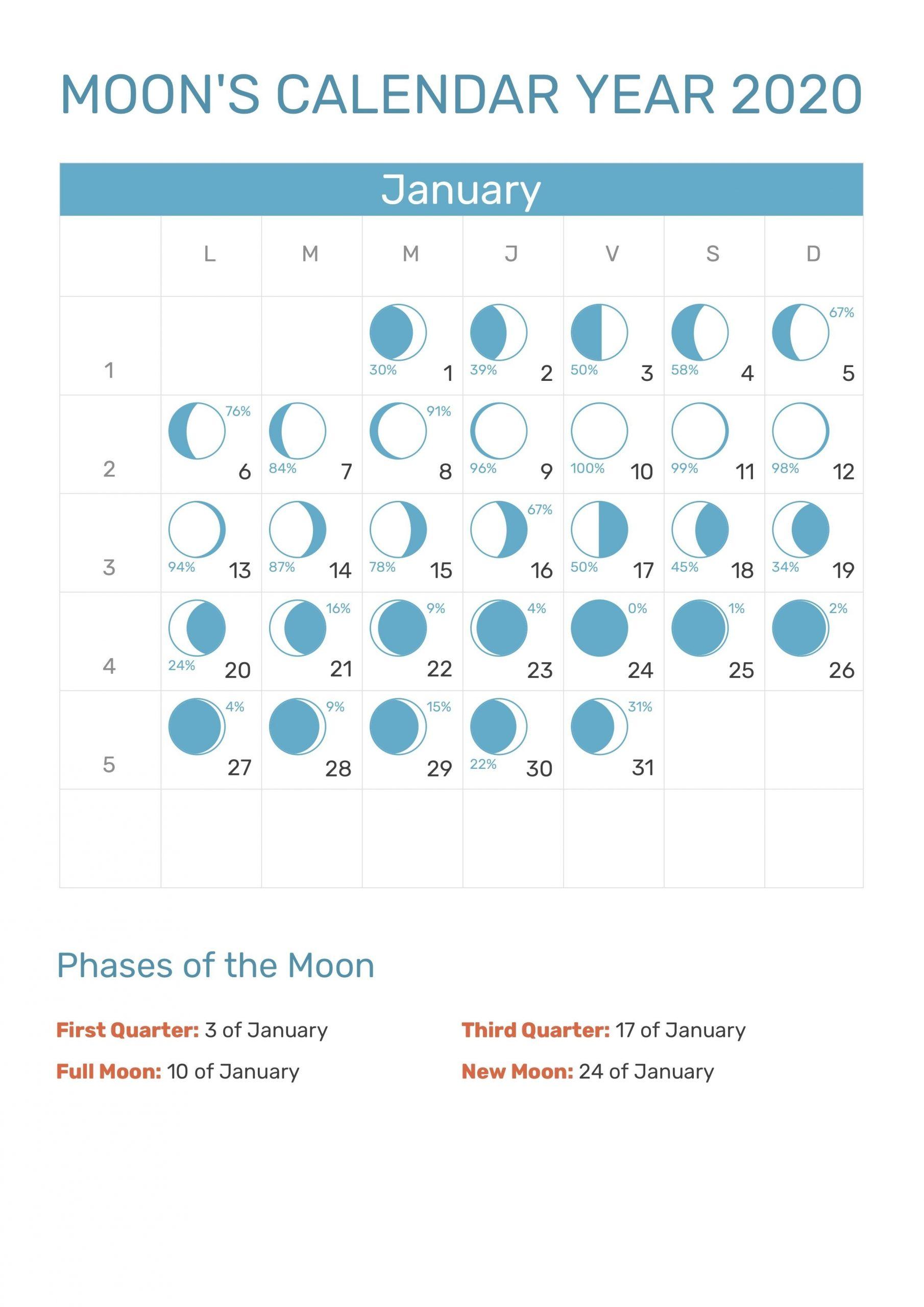 Pin By Kodi Schmodi0 On 2020 | Moon Calendar, Moon Phase