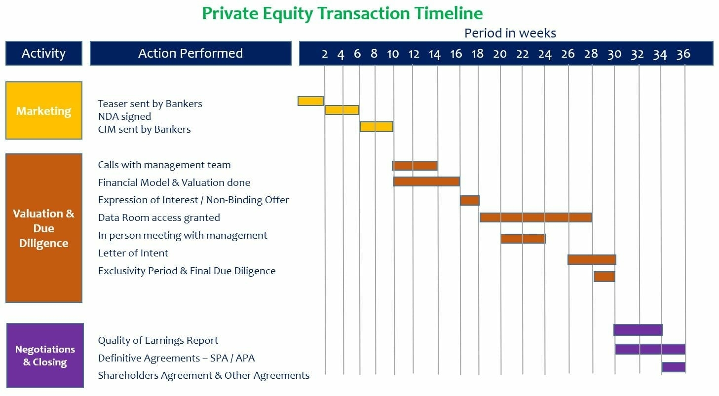 Private Equity Transaction Timeline - Understand All The Steps