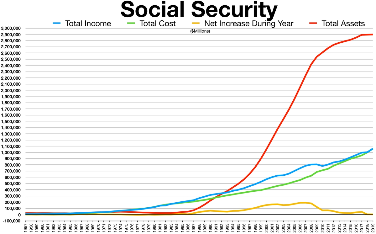 Social Security Trust Fund - Wikipedia