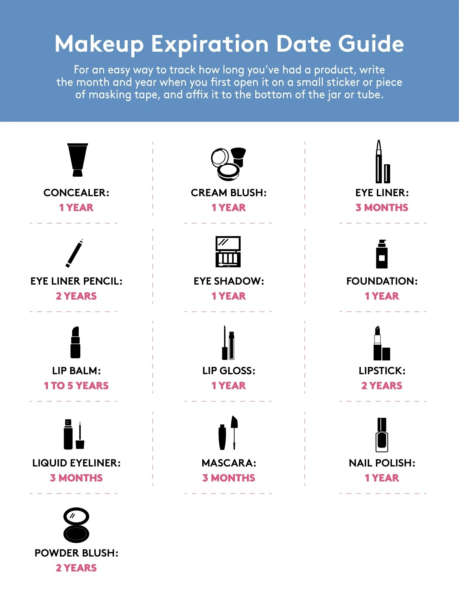 The Complete Guide To Makeup Expiration Dates: When To Throw