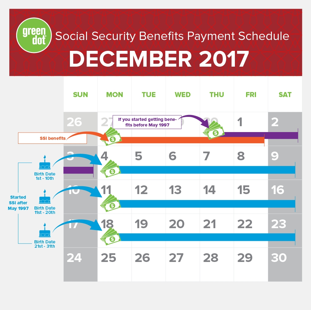 The Ssi Social Security Benefits Payment Schedule For
