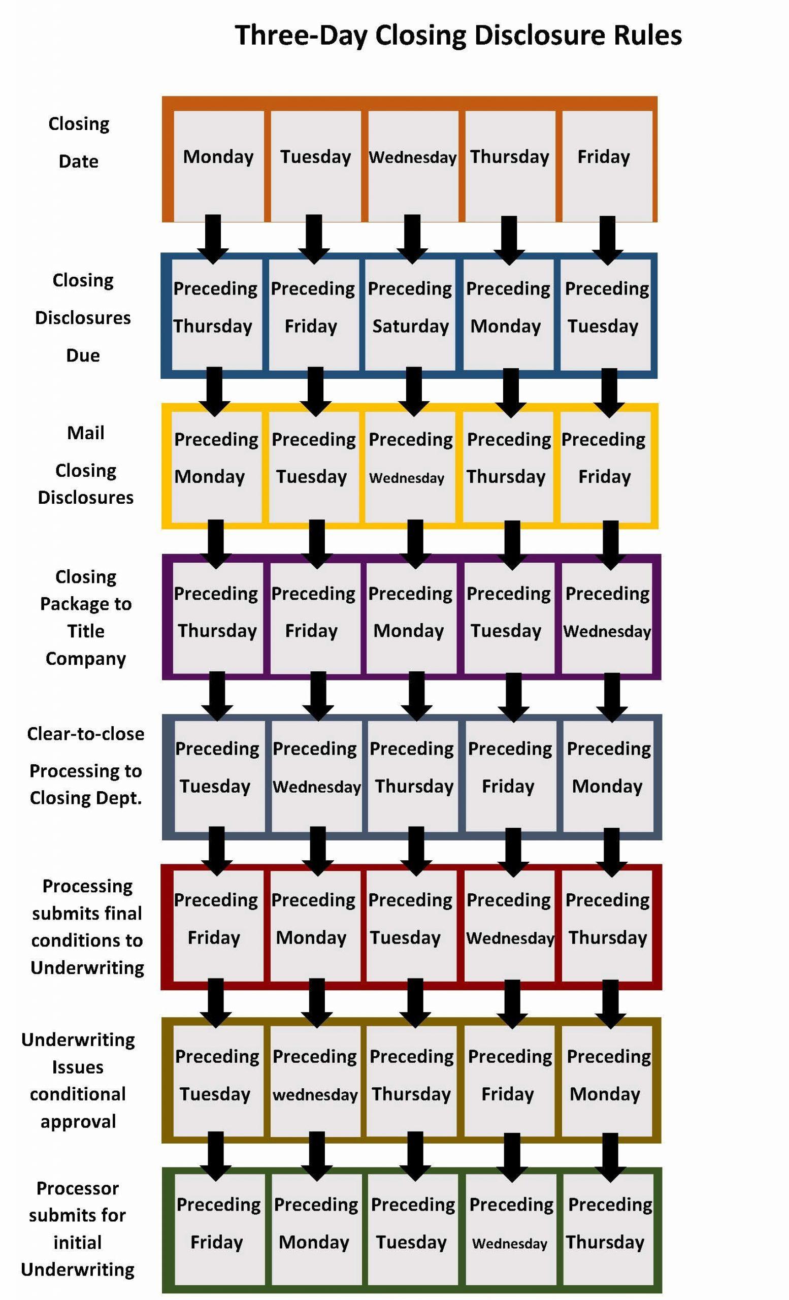 Tila Respa Integrated Disclosure (Trid)