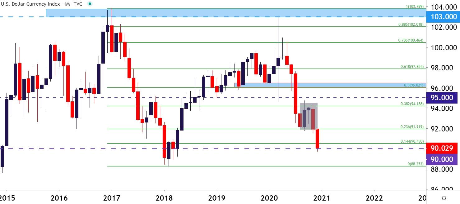 Us Dollar Q1 2021 Forecast: Us Dollar Evening Star Drives