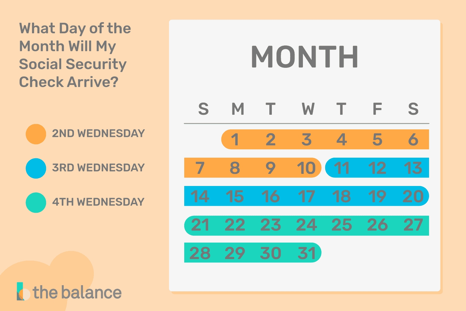 What Day Should My Social Security Payment Arrive?