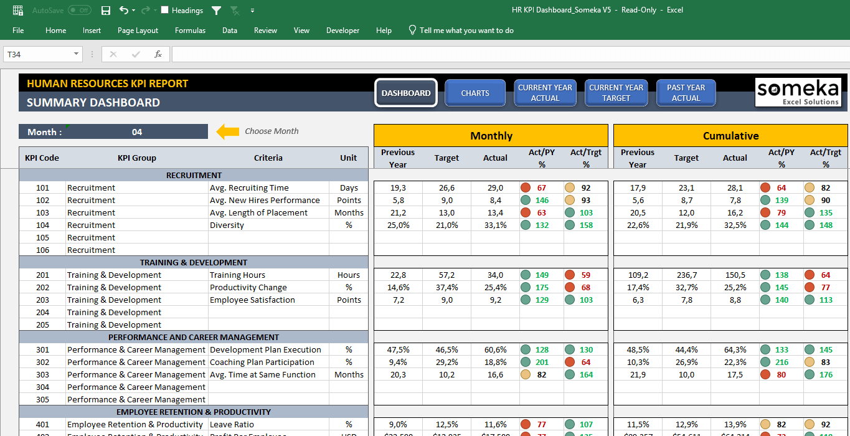 Employee Kpi Template In Excel - Hr Kpi Dashboard