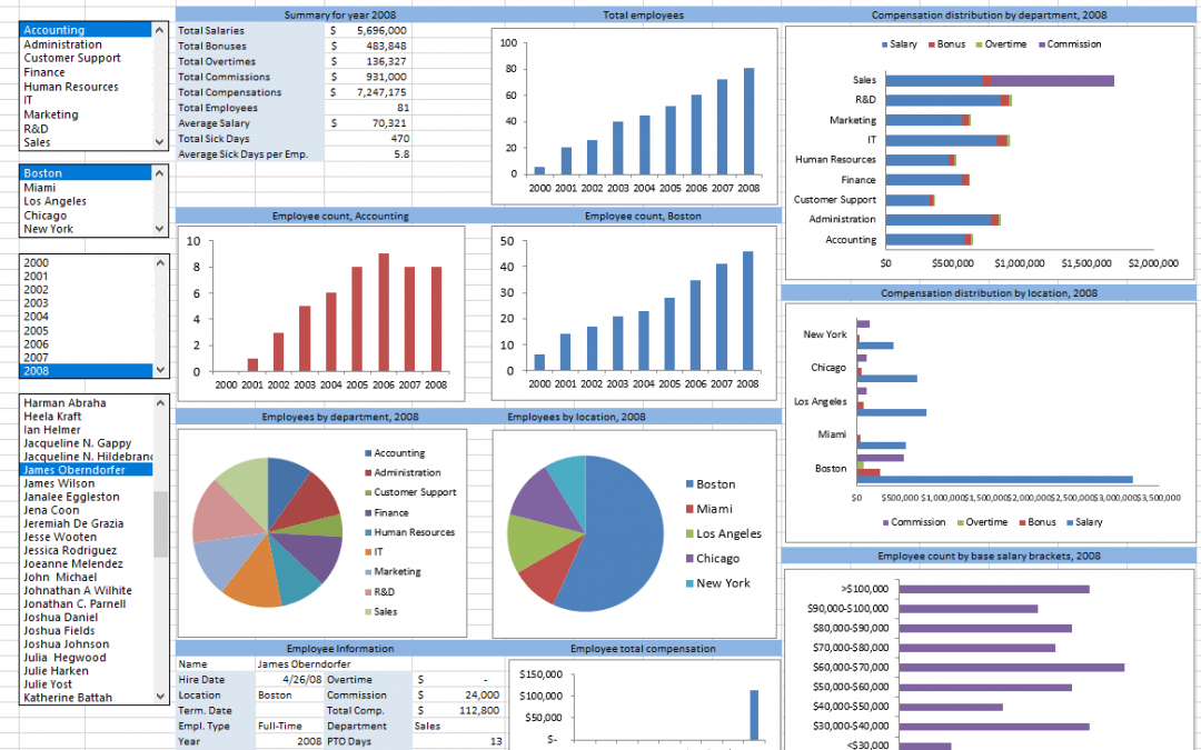 Human Resources Dashboard To Visualize Employee Data
