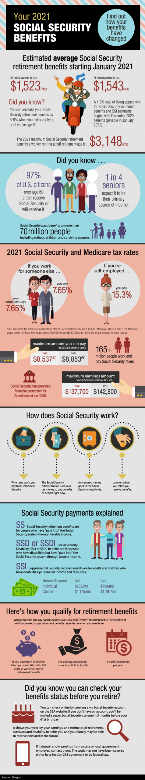Social Security Benefits 101 For 2021 | Beaird Harris