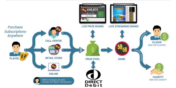 Direct Debit Lottery & Raffle