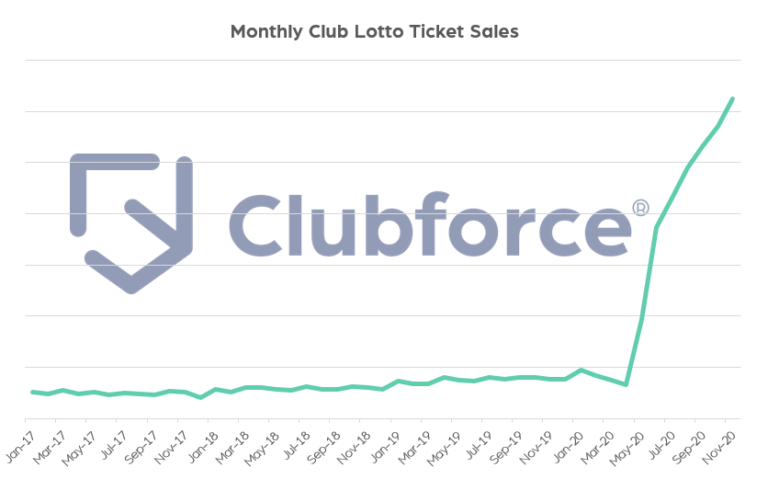 Online Lottery Software | Sell Club Lotto Tickets | Gaa