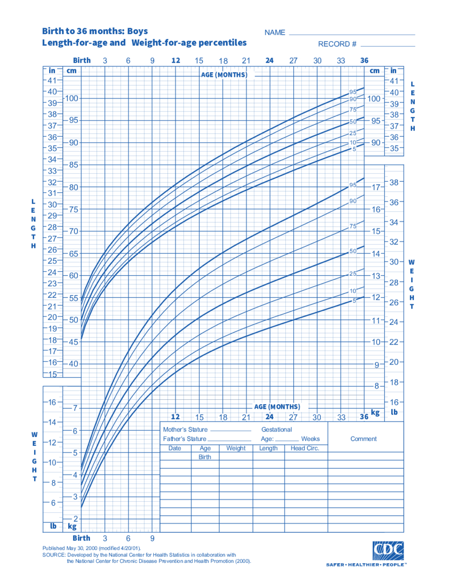 2021 Bmi Chart - Fillable, Printable Pdf & Forms   Handypdf